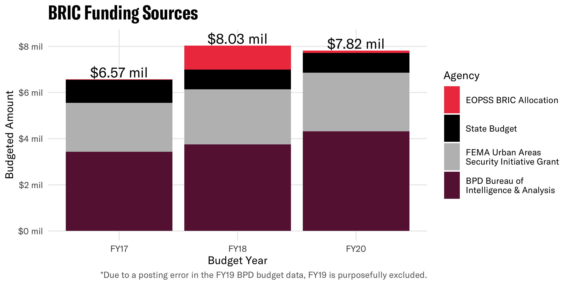 Bar chart showing the various sources of BRIC funding in FY17, FY18, and FY20.